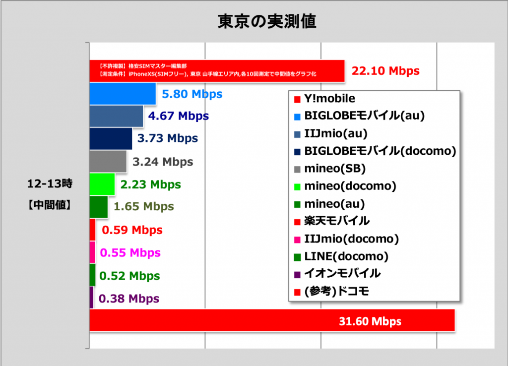 ① 通信速度が早い格安SIMベスト4から選ぶ!