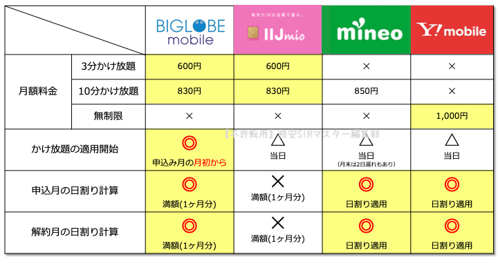 ② 人気の格安SIM4社のかけ放題オプションを徹底比較!