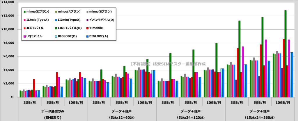 比較①:格安SIM各社の月額料金