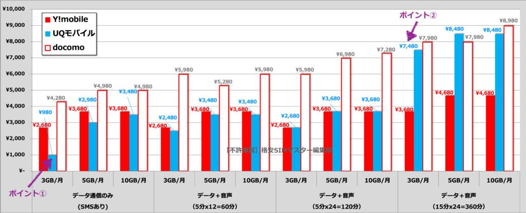 1. 【料金プラン】Yモバイル・UQモバイルを比較