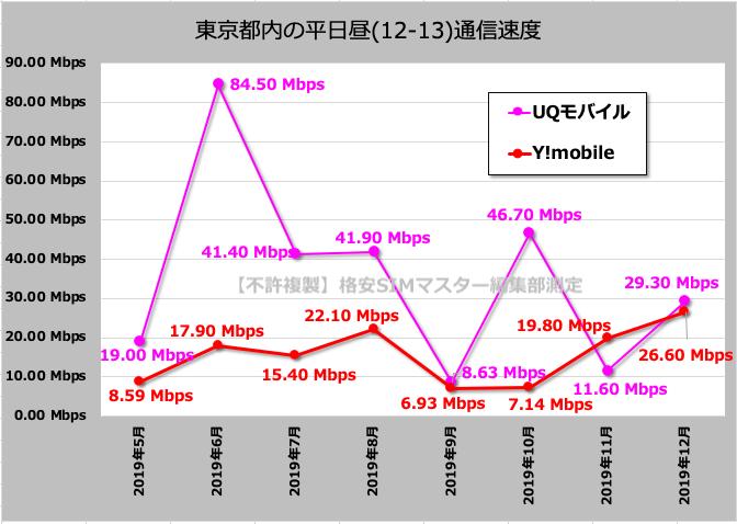格安SIMの中でも別格!Yモバイル・UQモバイルは通信速度が爆速!