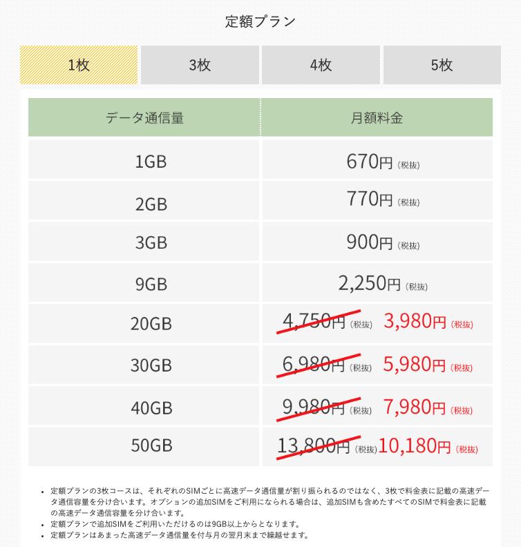 【SIM1枚で契約】定額プランの月額料金