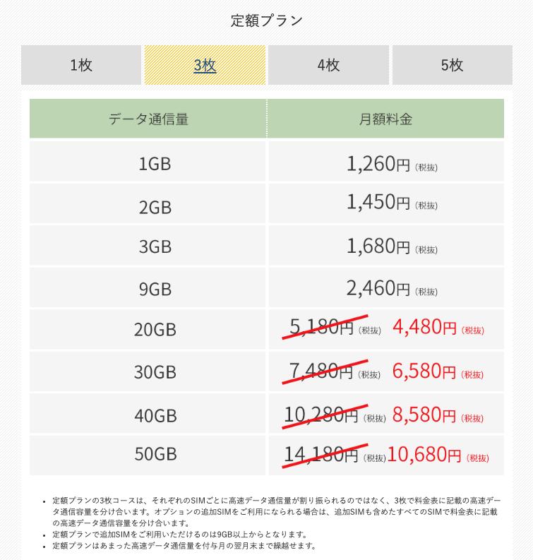 【SIM3枚で契約】定額プランの月額料金