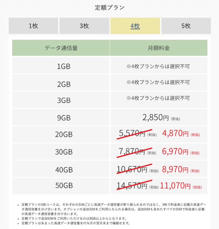 【SIM4枚で契約】定額プランの月額料金