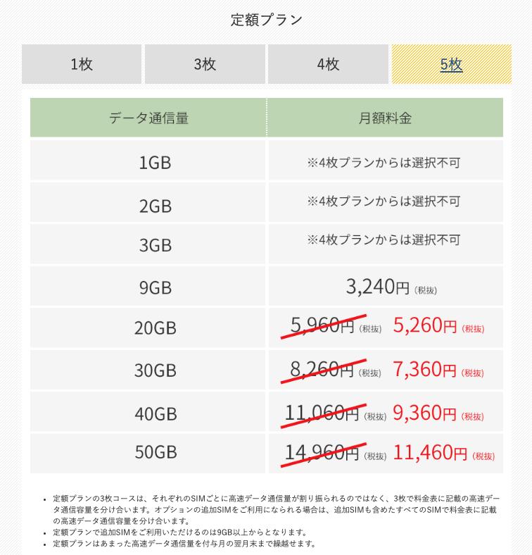 【SIM5枚で契約】定額プランの月額料金