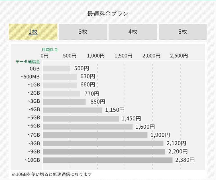 【SIM1枚で契約】最適料金プランの月額料金
