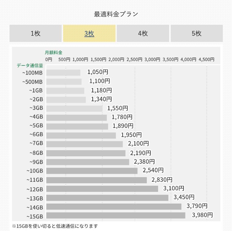 【SIM3枚で契約】最適料金プランの月額料金