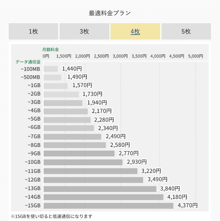 【SIM4枚で契約】最適料金プランの月額料金
