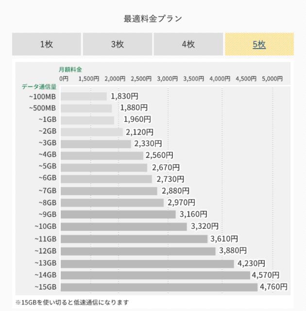 【SIM5枚で契約】最適料金プランの月額料金