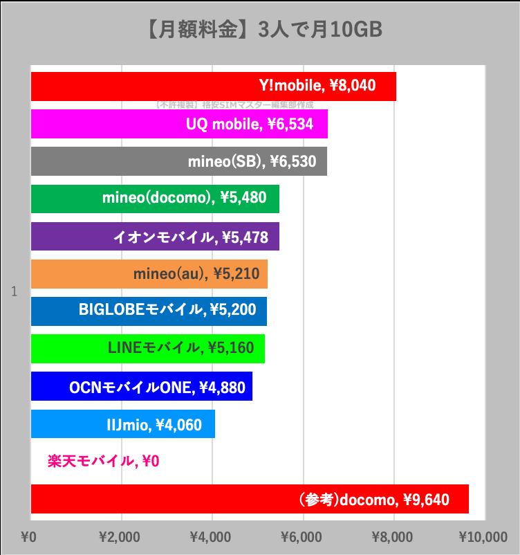 【比較③】家族3人で月10GBの最安値は?
