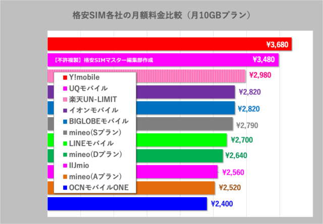 ④ 【データ通信SIM】料金で選ぶ 〜 毎月10GB(音声なし)の場合
