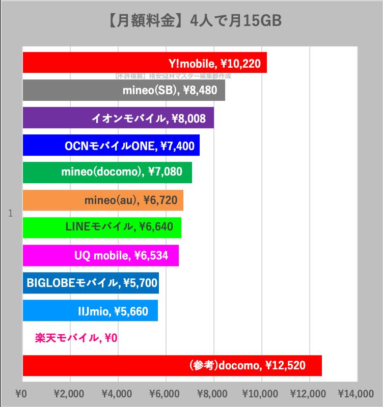 【比較④】家族4人で月15GBの最安値は?