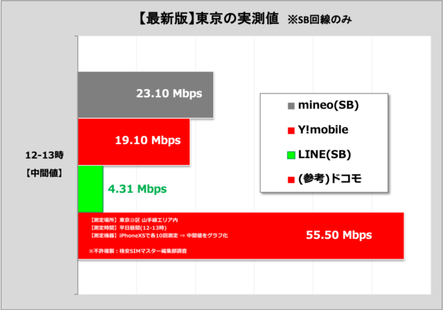 通信速度が速いソフトバンク回線の格安SIM