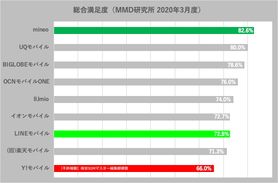 ソフトバンク回線の格安SIMを満足度で比較