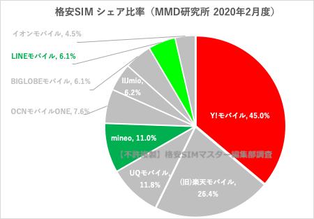 人気のソフトバンク回線の格安SIMは3社