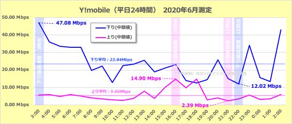 朝・昼・夜で違う!?Y!モバイルの通信速度変化