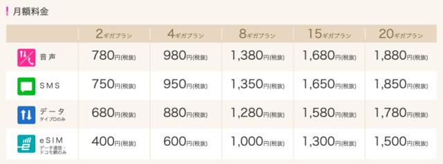 1. IIJmioの新料金プランは業界最安クラス!