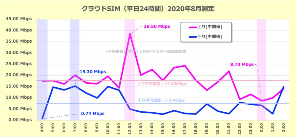 【参考】クラウドSIMの平日の通信速度の変化(24時間)