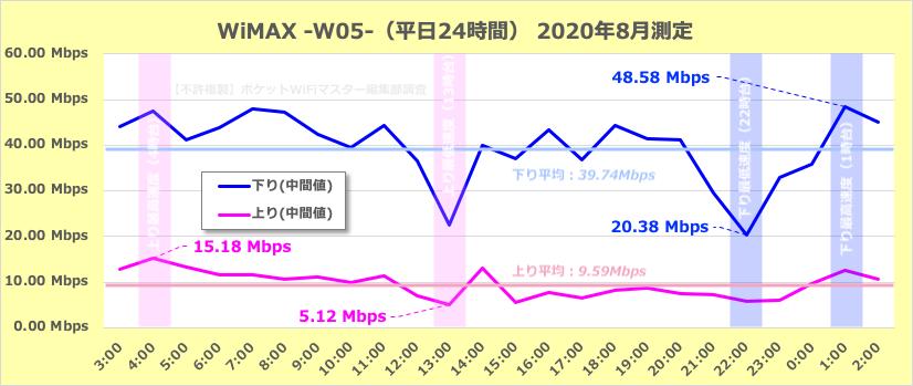 【参考】WiMAXの平日の通信速度の変化(24時間)