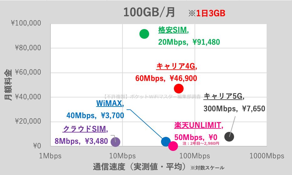 【徹底比較】実質無制限のポケットWiFiの通信速度と料金