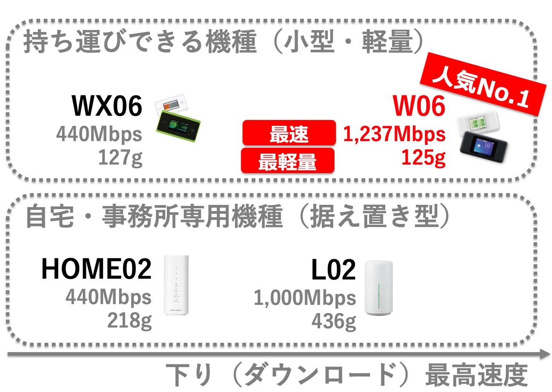 ①最新機種選び(W06/WX06とL02の違いとは?)