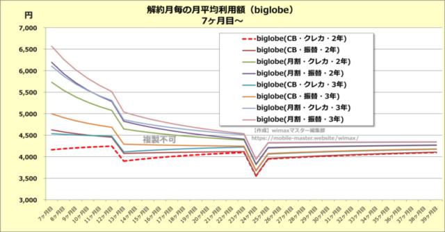 【結論】biglobe wimaxなら口座振替も選べる!最安値は2年・CB・クレカ払い