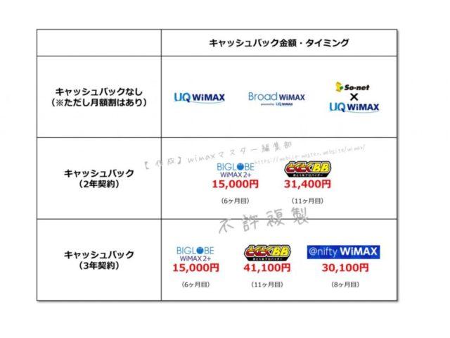 【まとめ】キャッシュバック最高額はGMOとくとくBBの41,100円!