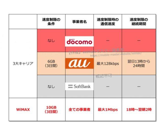 【3キャリア(docomo・au・SoftBank)と比較】WiMAXの速度制限
