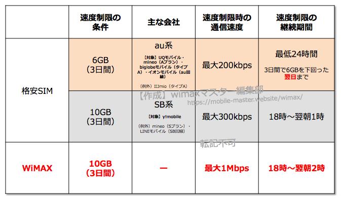 【格安SIMとの違いは?】WiMAXの速度制限