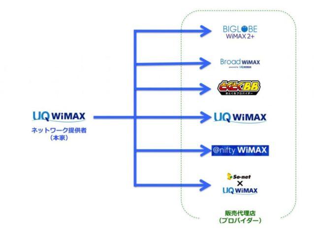 wimax2+のエリア・通信速度はどの会社で契約しても同じ!