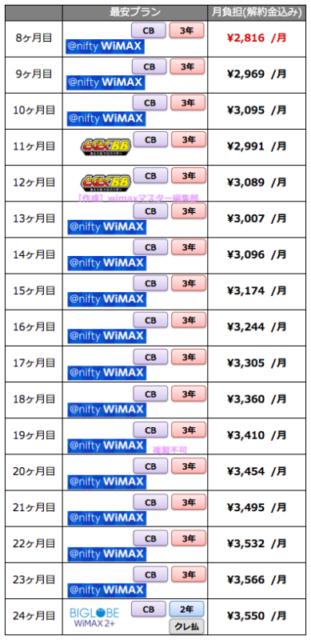 WiMAX2+プロバイダー各社の料金プランを徹底比較!一番お得なプランは?
