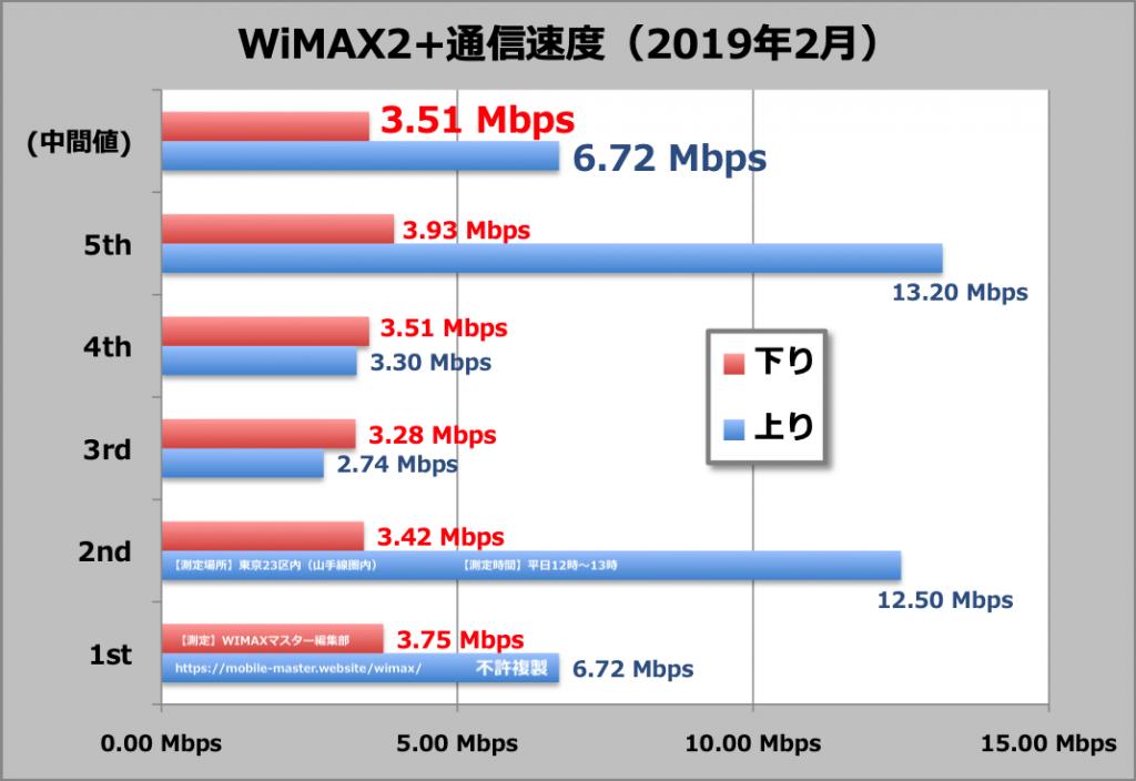 1週間で一番遅い平日昼間のWiMAX2+通信速度