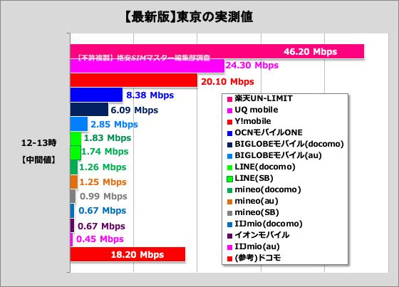 【格安SIMの違い②】通信速度(特に平日昼間の1時間)が大きく違う