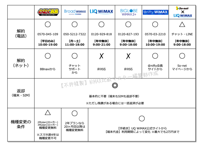 WiMAXプロバイダー各社の解約金・解約方法を徹底解説