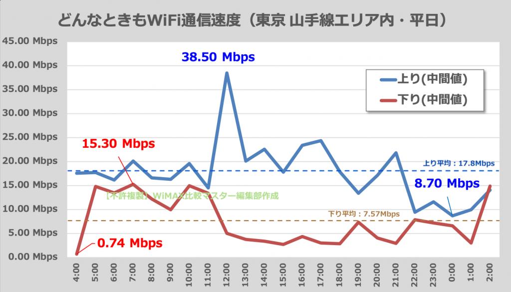 どんなときもWiFiの平日の通信速度