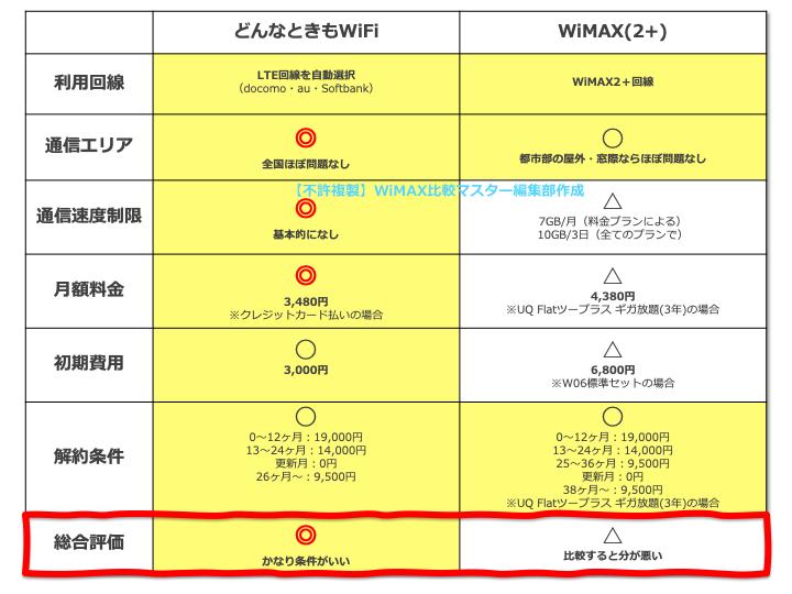 【WiMAXよりも便利✨】LTE回線が使い放題の「どんなときもWiFi」を徹底解説!