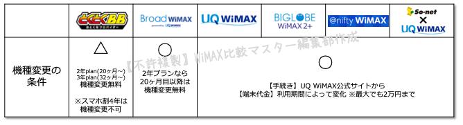 【WiMAXの機種変更】各プロバイダーごとの手続き・金額を徹底解説