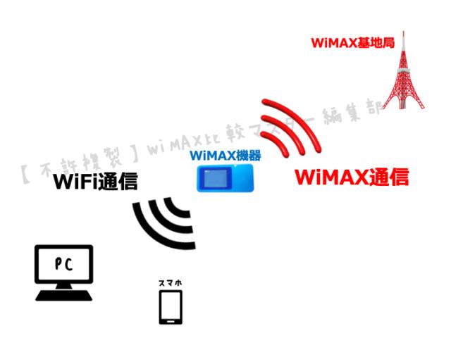 WiMAXが繋がらない!主な3つの原因と使える17の対策