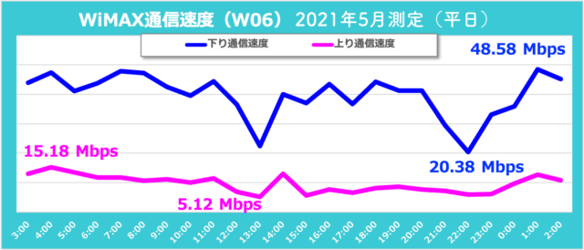 Q:WiMAXの通信速度は?